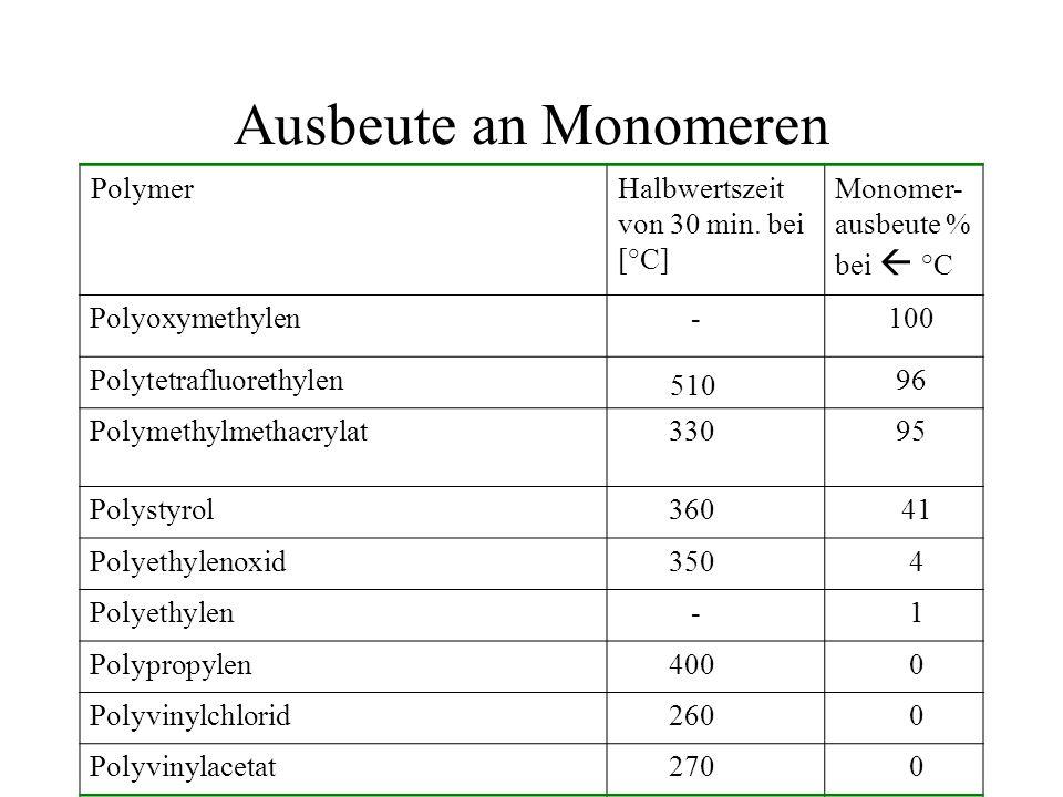 Ausbeute an Monomeren 510 Polymer Halbwertszeit von 30 min. bei [°C]